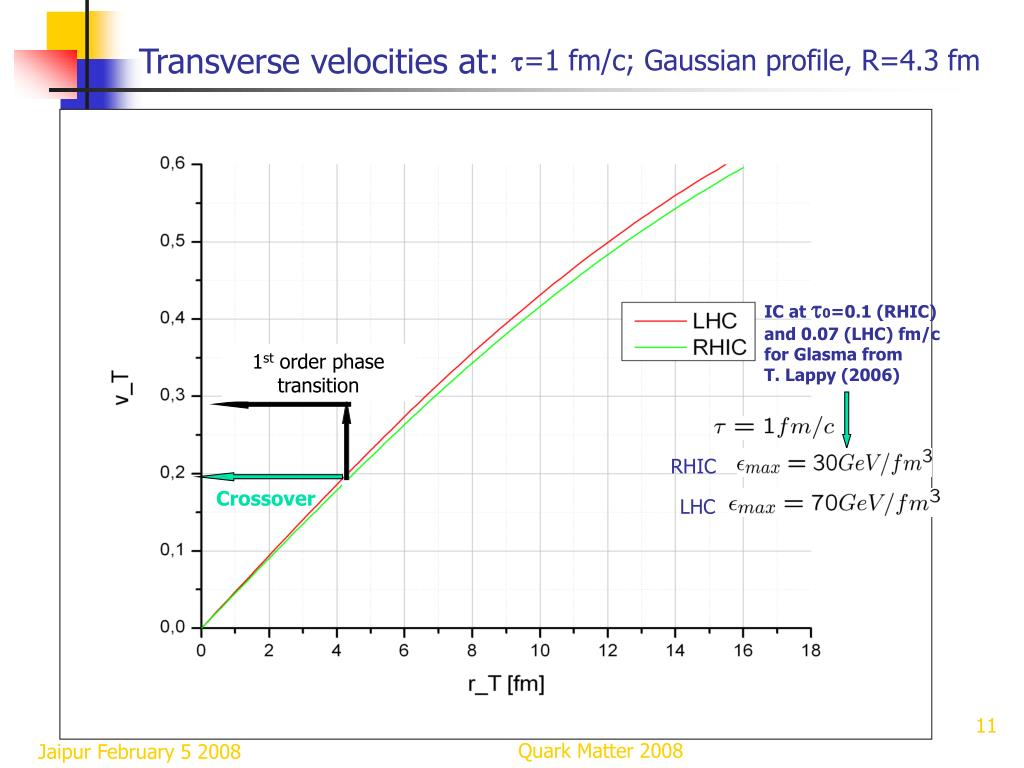 Transverse velocities at: