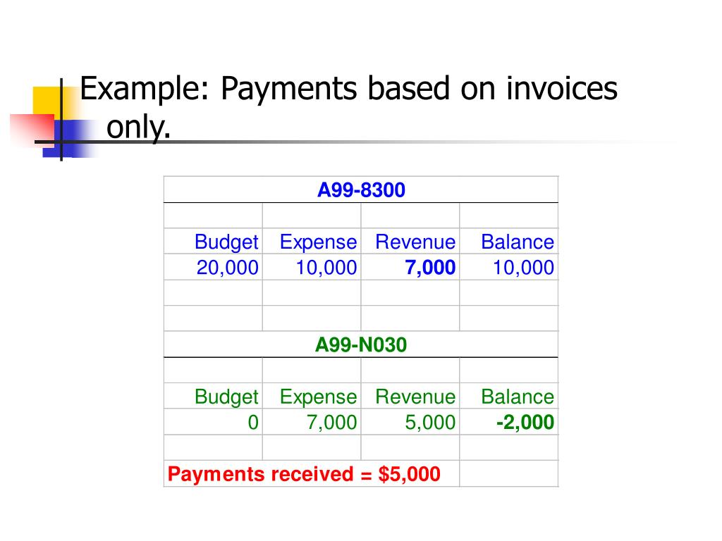 Example: Payments based on invoices only.