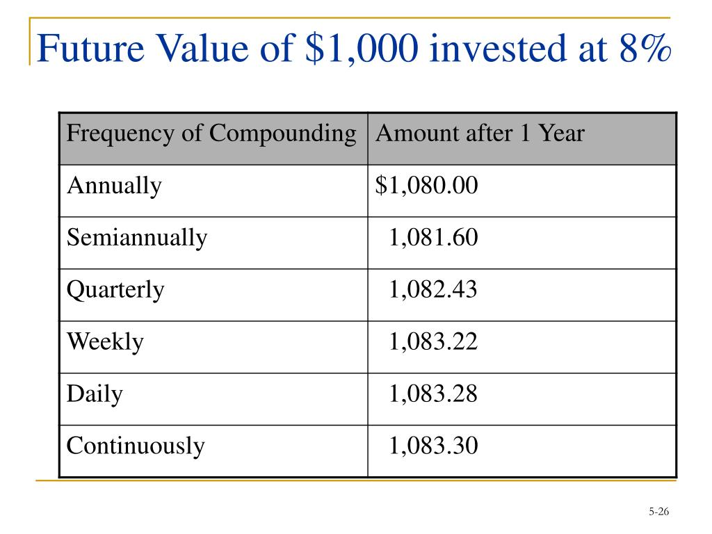 Future Value of $1,000 invested at 8%