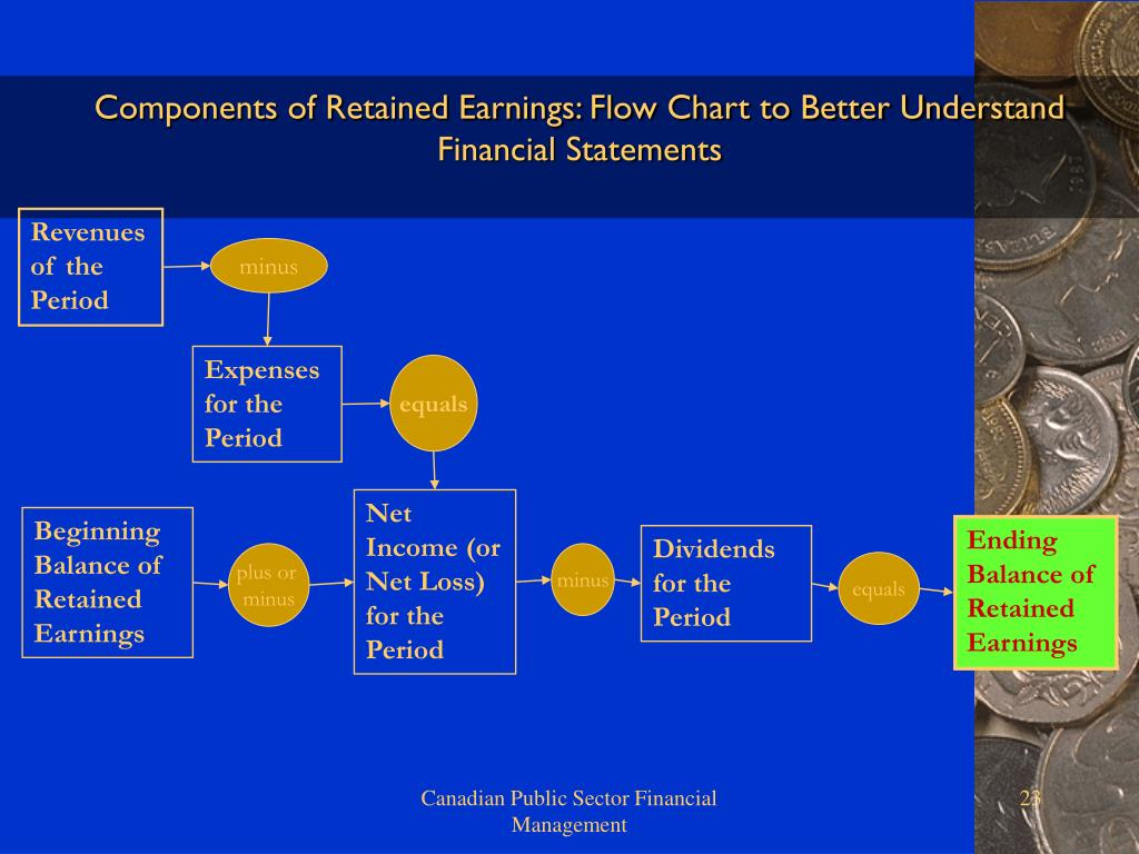 Components of Retained Earnings: Flow Chart to Better Understand Financial Statements