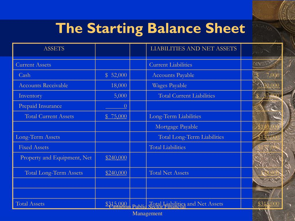 The Starting Balance Sheet