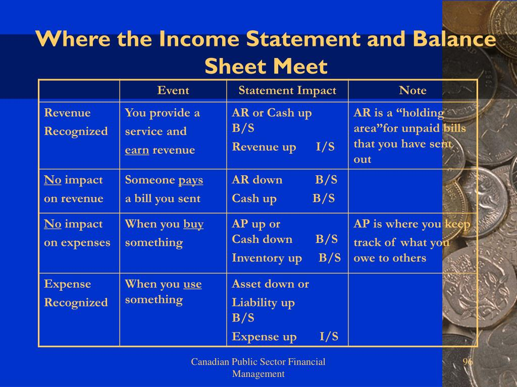 Where the Income Statement and Balance Sheet Meet