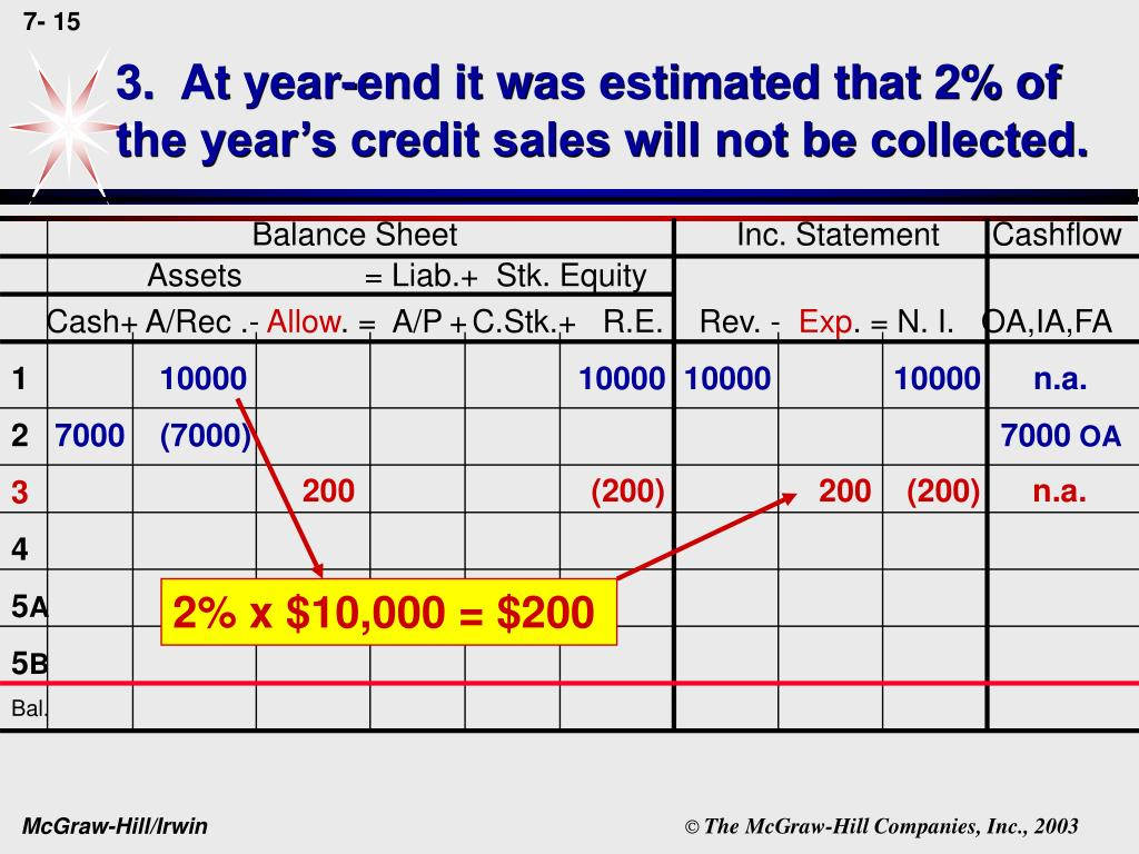 3.  At year-end it was estimated that 2% of the year's credit sales will not be collected.