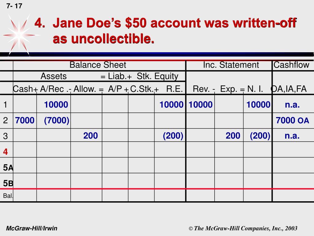 4.  Jane Doe's $50 account was written-off