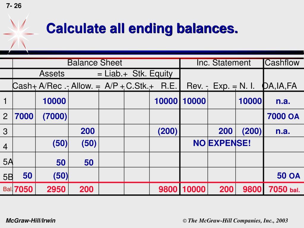 Calculate all ending balances.
