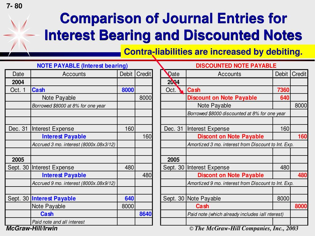 Comparison of Journal Entries for Interest Bearing and Discounted Notes