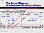 final account balances net realizable value nrv acct rec allowance