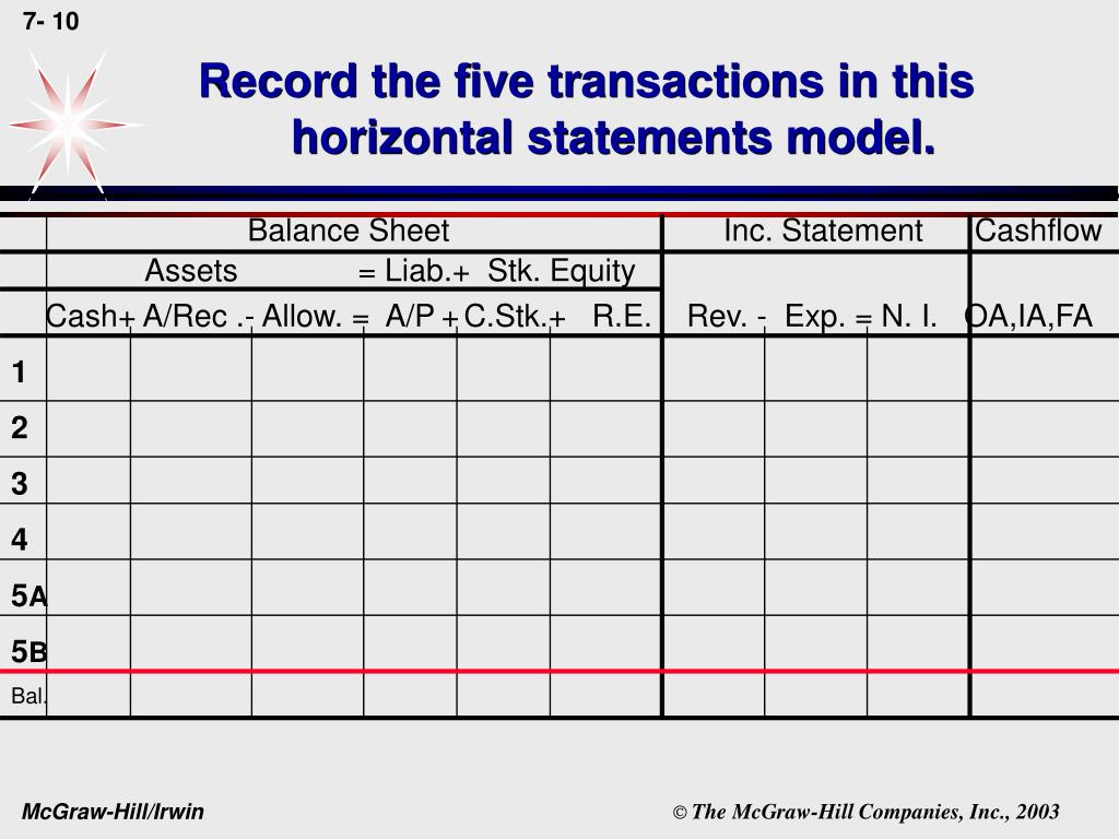Record the five transactions in this horizontal statements model.
