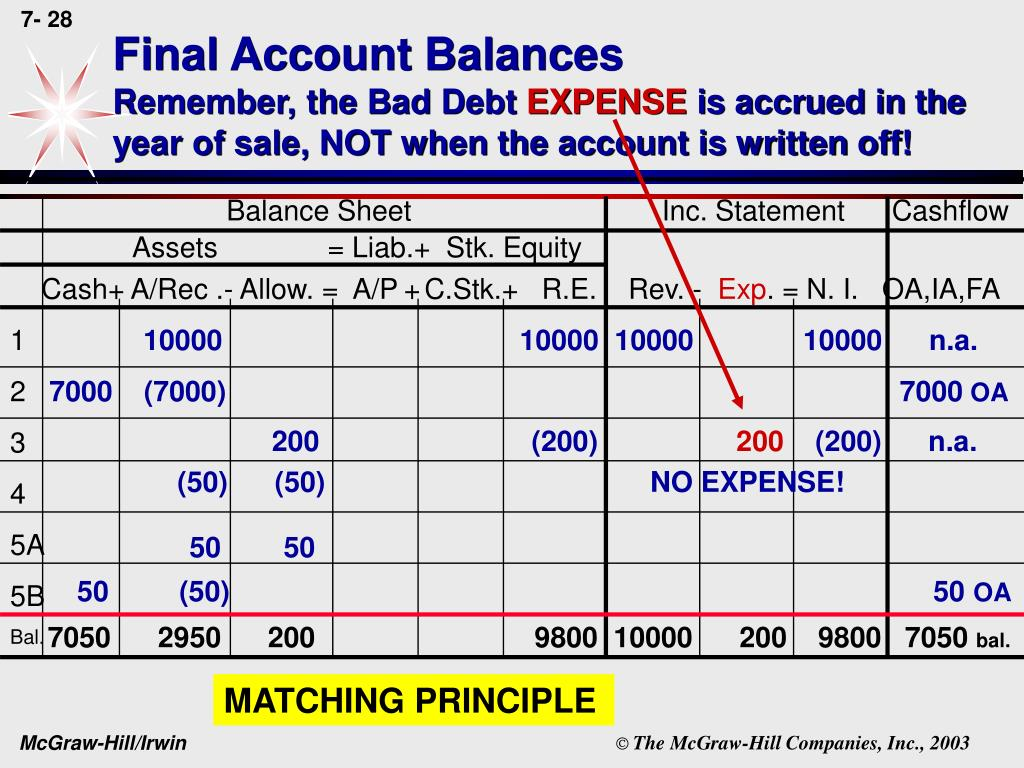 Final Account Balances