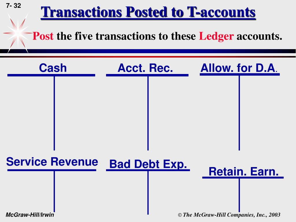Transactions Posted to T-accounts