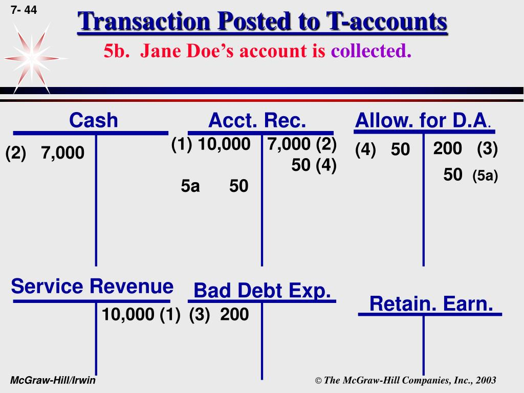 Transaction Posted to T-accounts