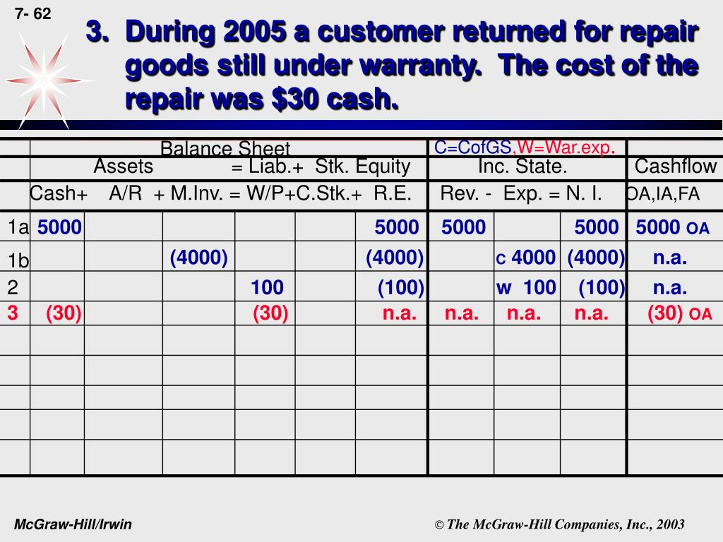 3.  During 2005 a customer returned for repair