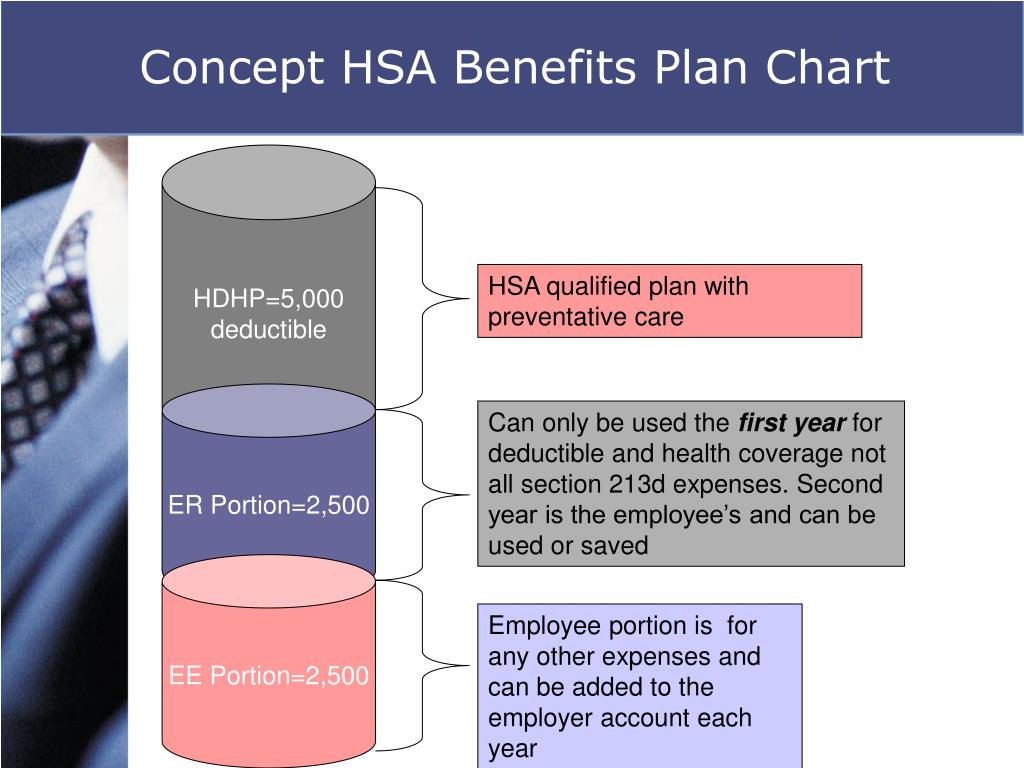 Concept HSA Benefits Plan Chart