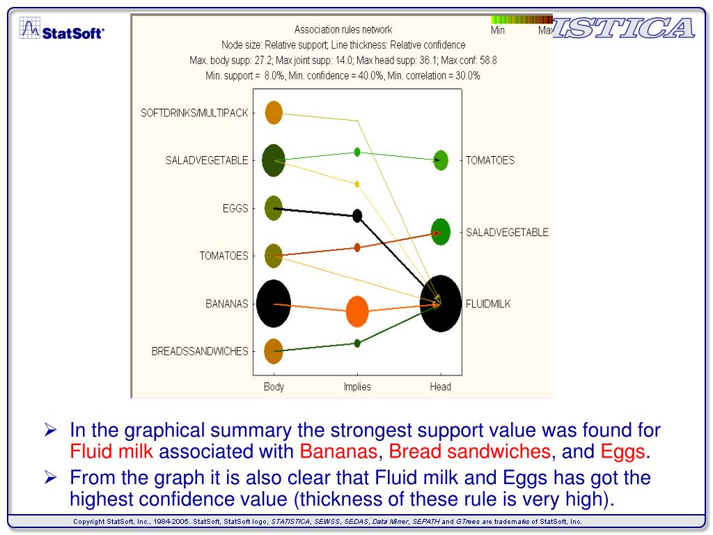 In the graphical summary the strongest support value was found for
