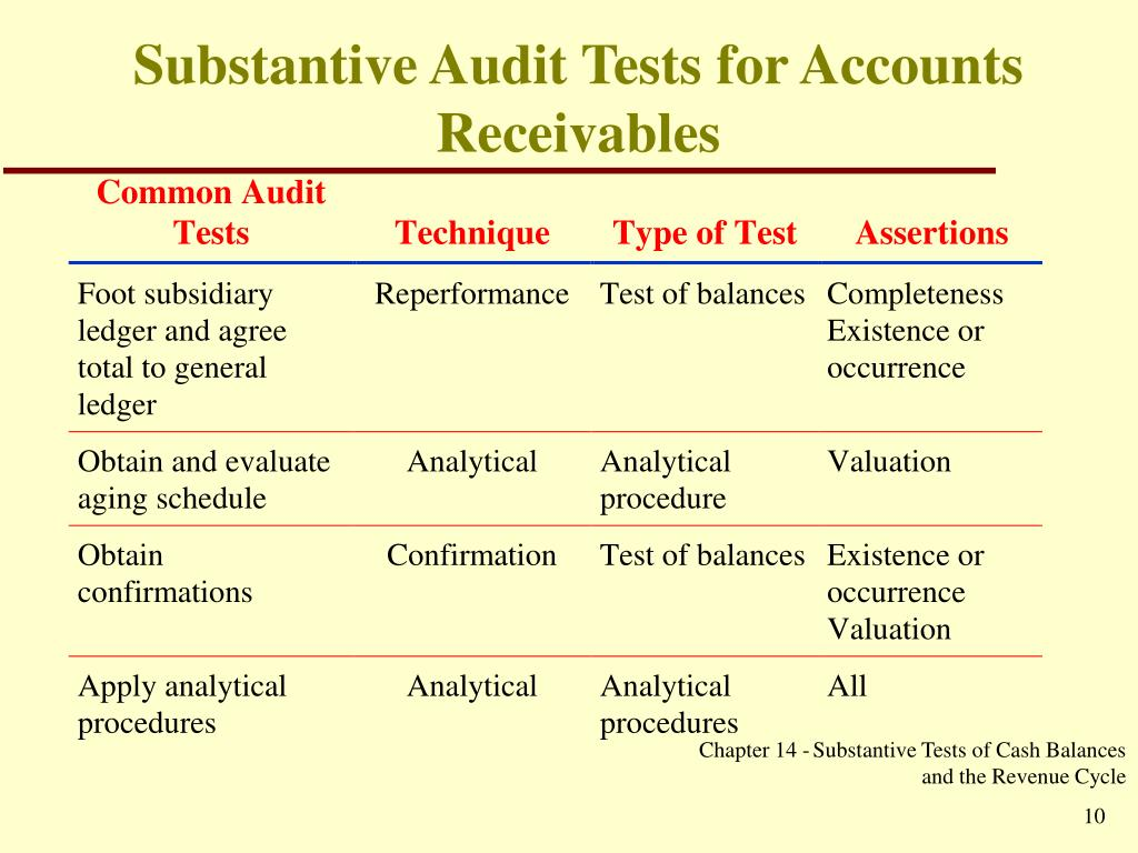 audit auditing and substantive tests Substantive tests substantive  auditing & consulting  substantive testing is the stage of an audit when the auditor gathers evidence as to the extent of mis.