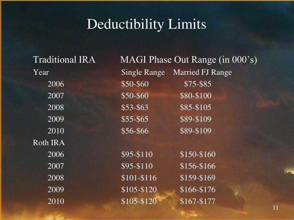 Deductibility Limits