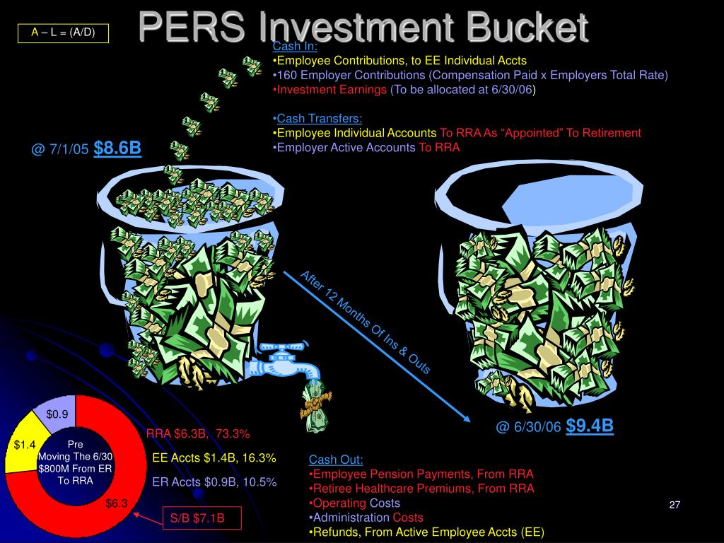 PERS Investment Bucket