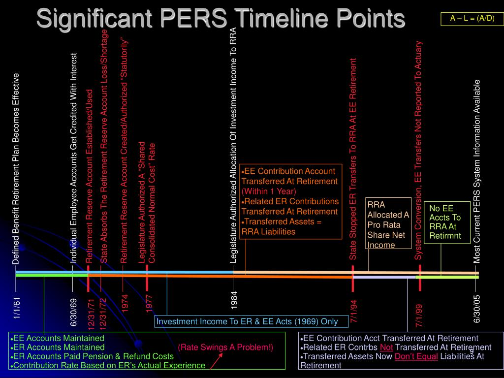 Significant PERS Timeline Points