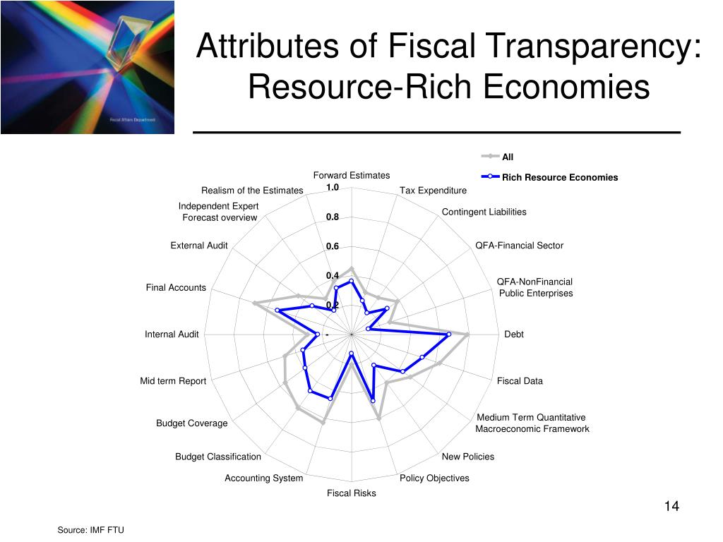 Attributes of Fiscal Transparency: