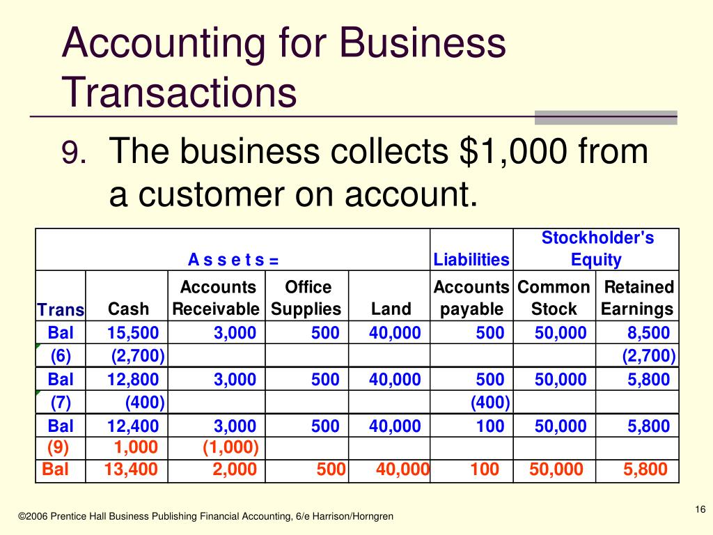 Accounting for Business Transactions