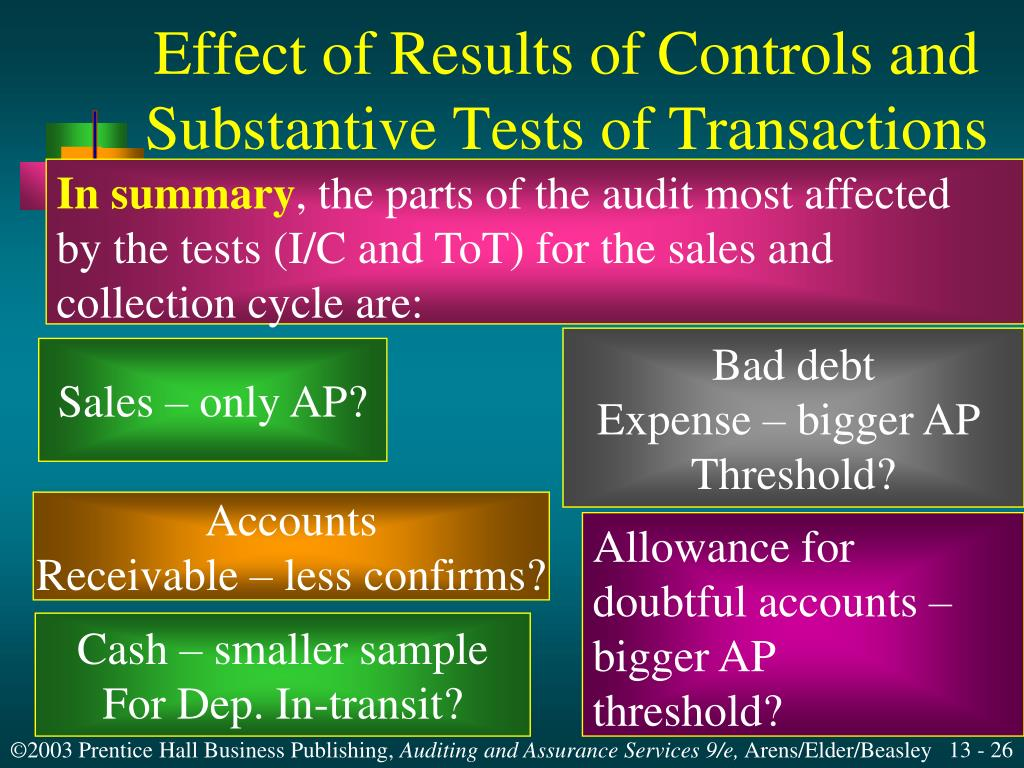 Effect of Results of Controls and
