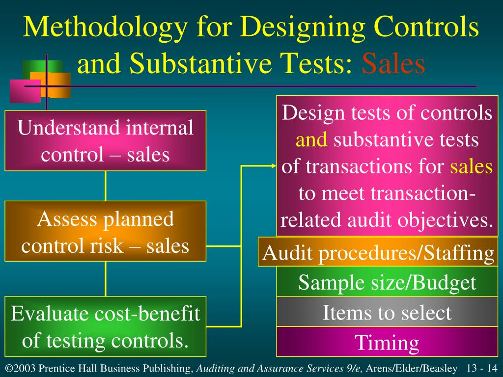 Methodology for Designing Controls