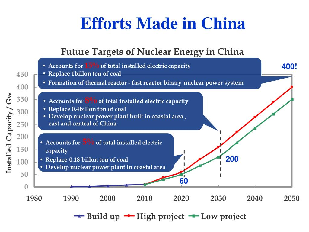 Efforts Made in China