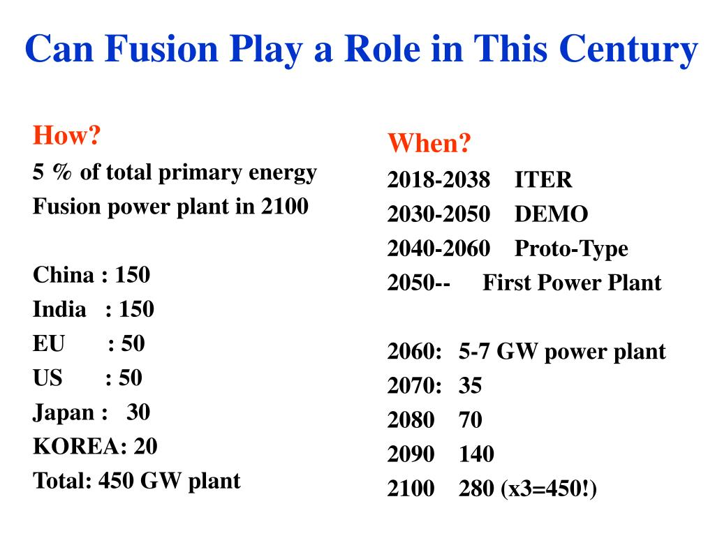 Can Fusion Play a Role in This Century
