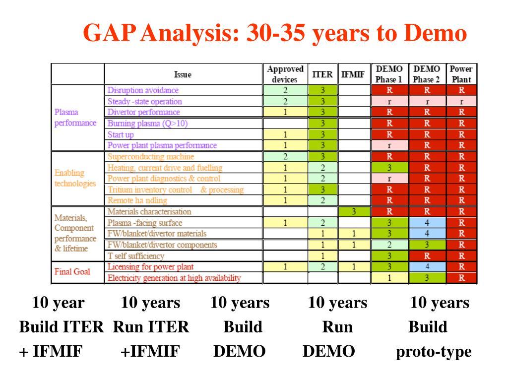 GAP Analysis: 30-35 years to Demo