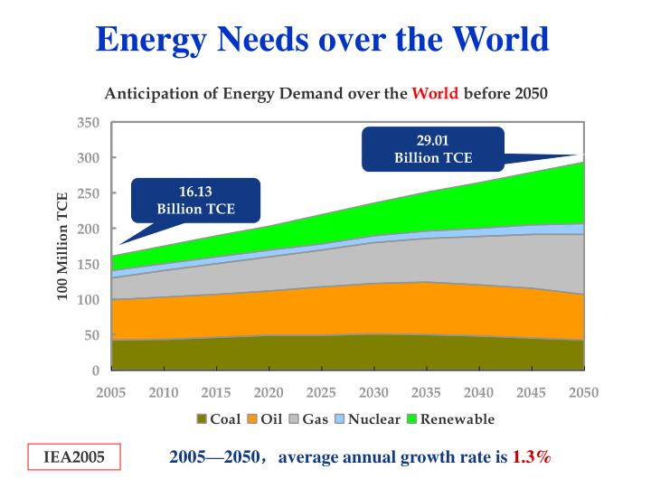 Energy Needs over the World