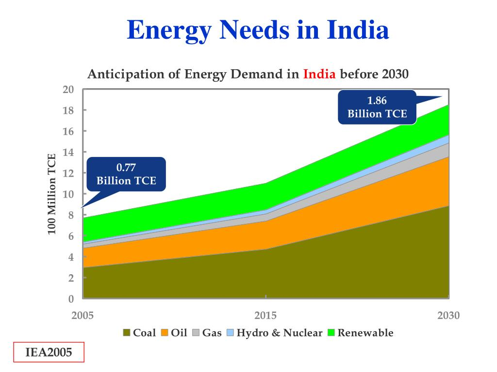 Energy Needs in India
