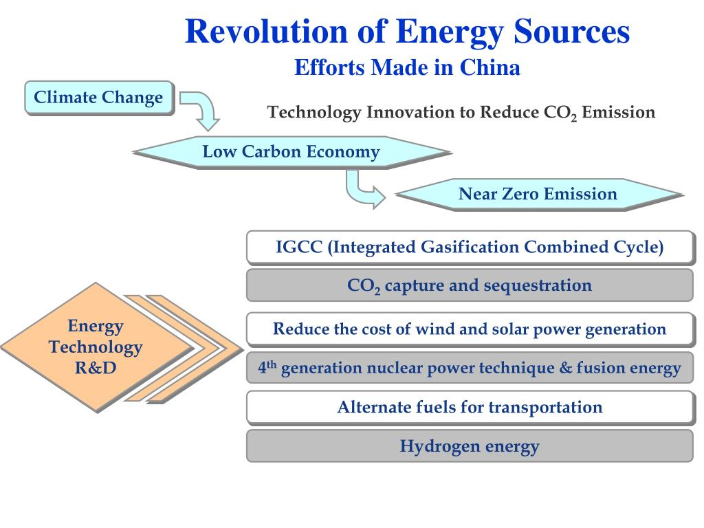 Revolution of Energy Sources