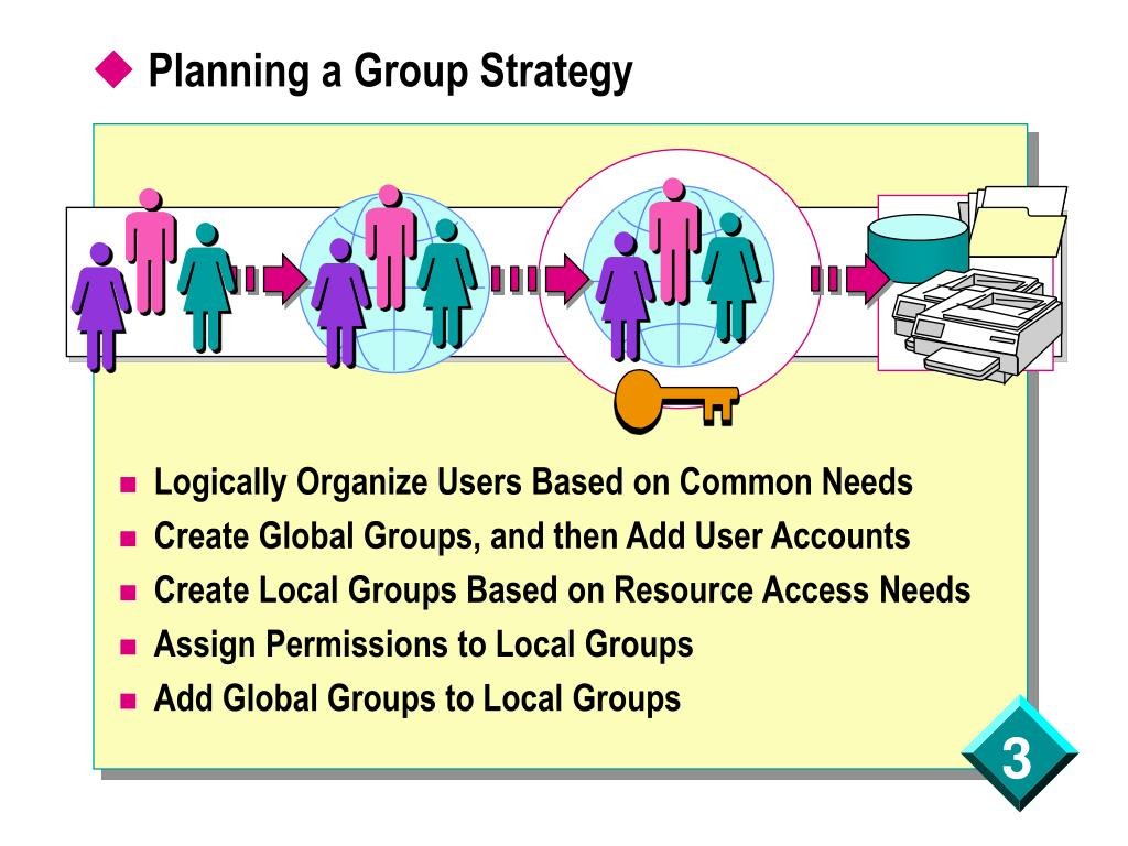 Planning a Group Strategy