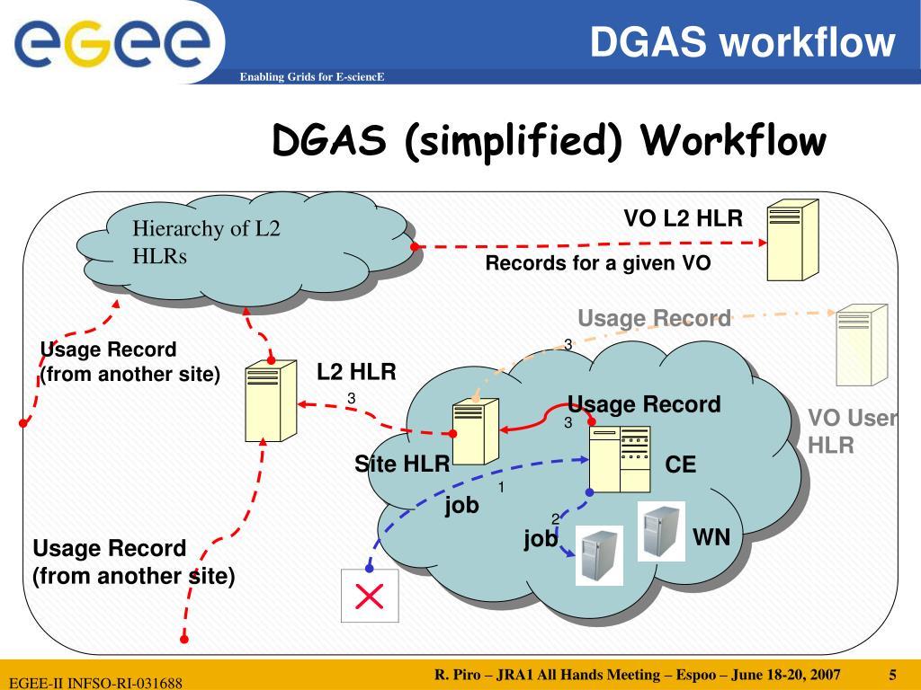 DGAS (simplified) Workflow