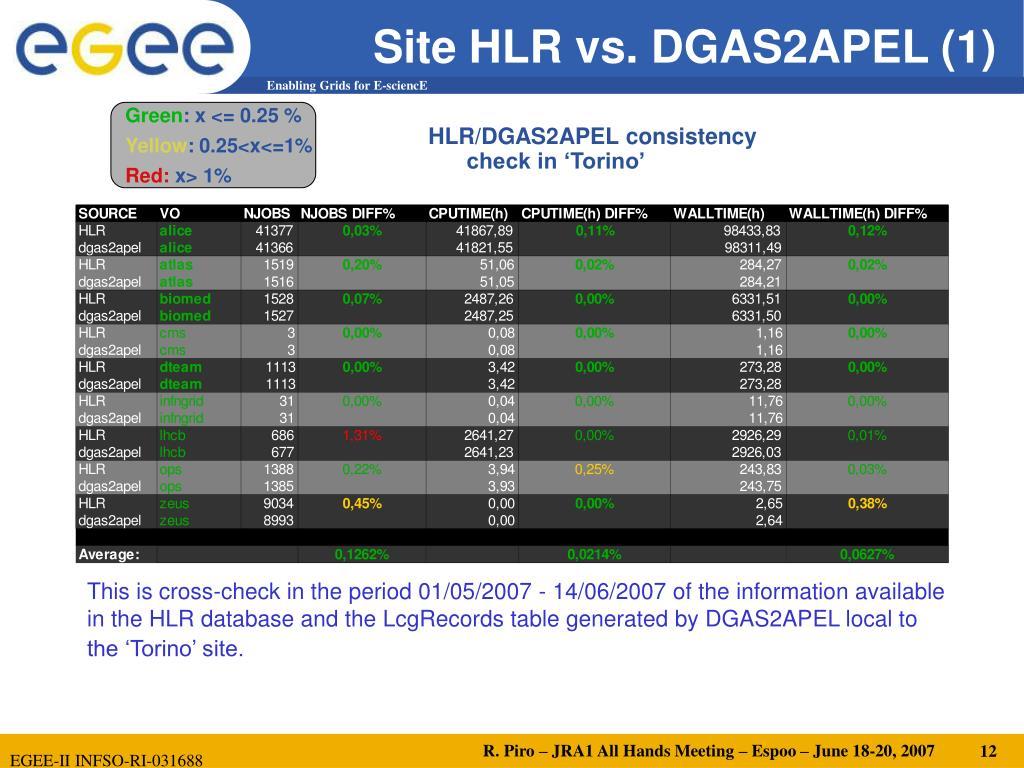 Site HLR vs. DGAS2APEL (1)