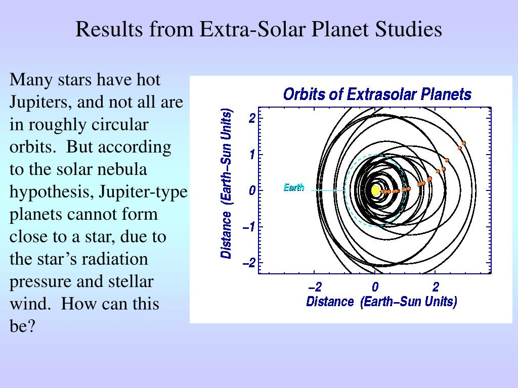 Results from Extra-Solar Planet Studies