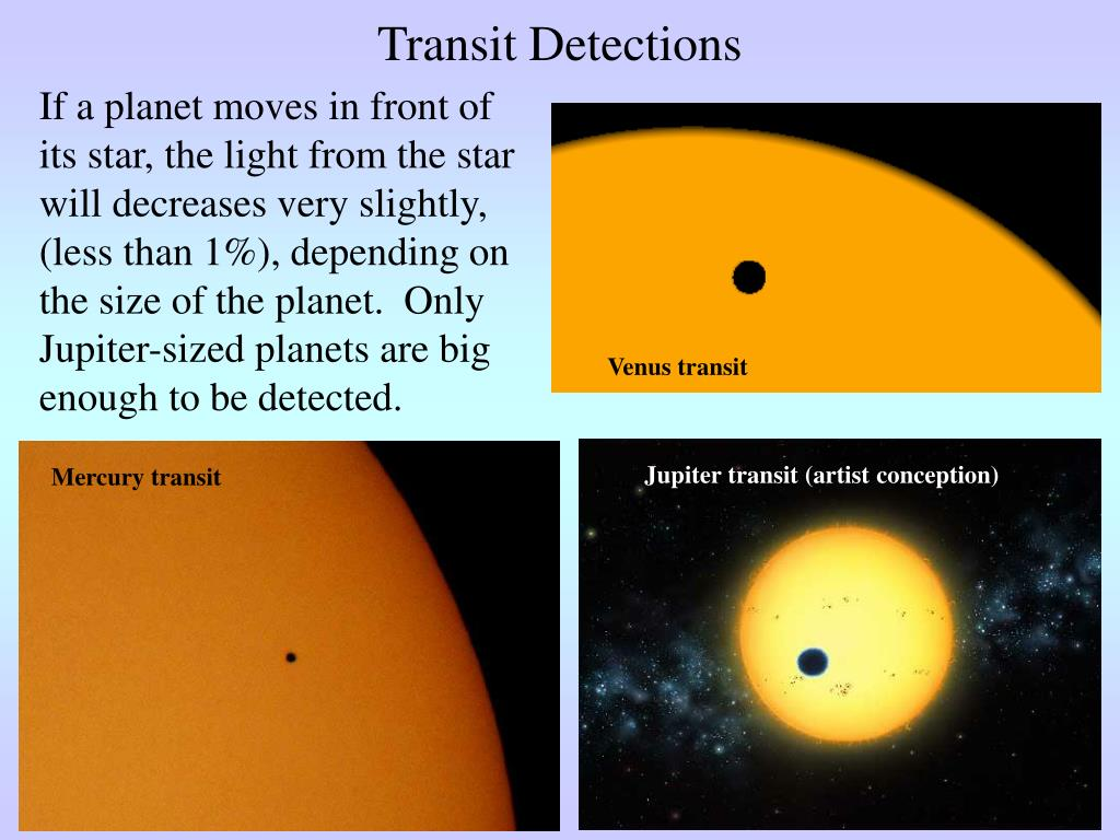 If a planet moves in front of its star, the light from the star will decreases very slightly, (less than 1%), depending on the size of the planet.  Only Jupiter-sized planets are big enough to be detected.