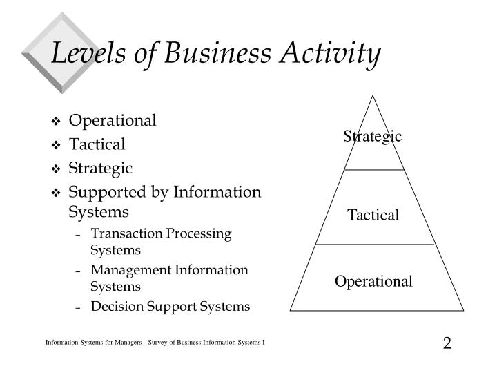 Levels of Business Activity