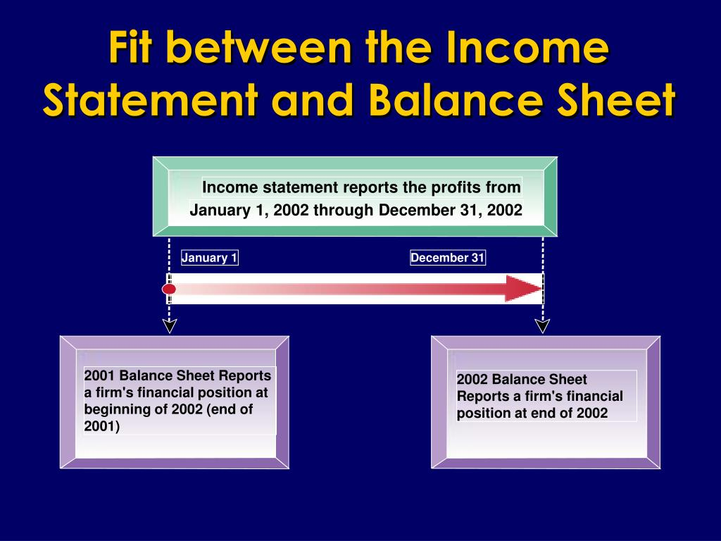 Fit between the Income Statement and Balance Sheet