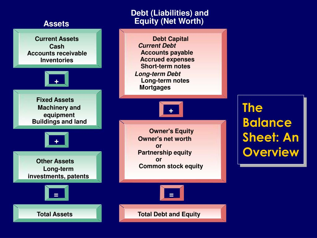 The Balance Sheet: An Overview
