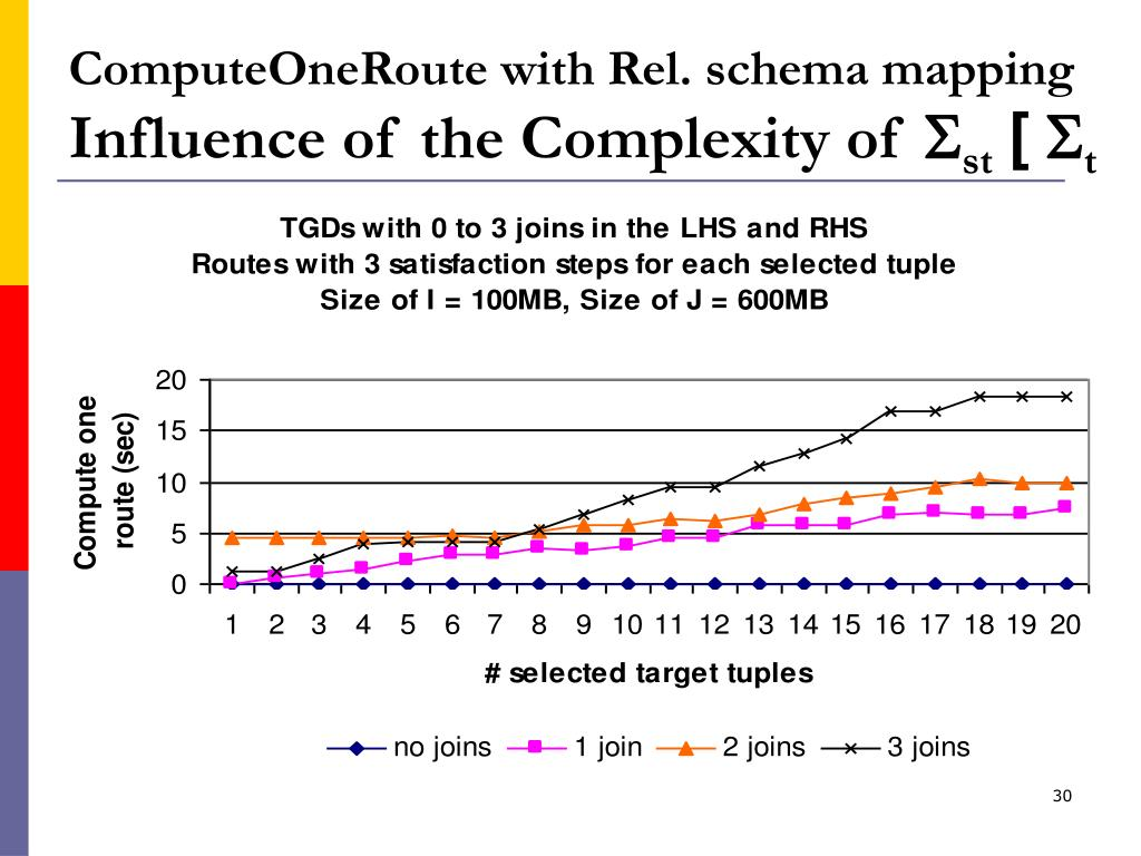 ComputeOneRoute with Rel. schema mapping