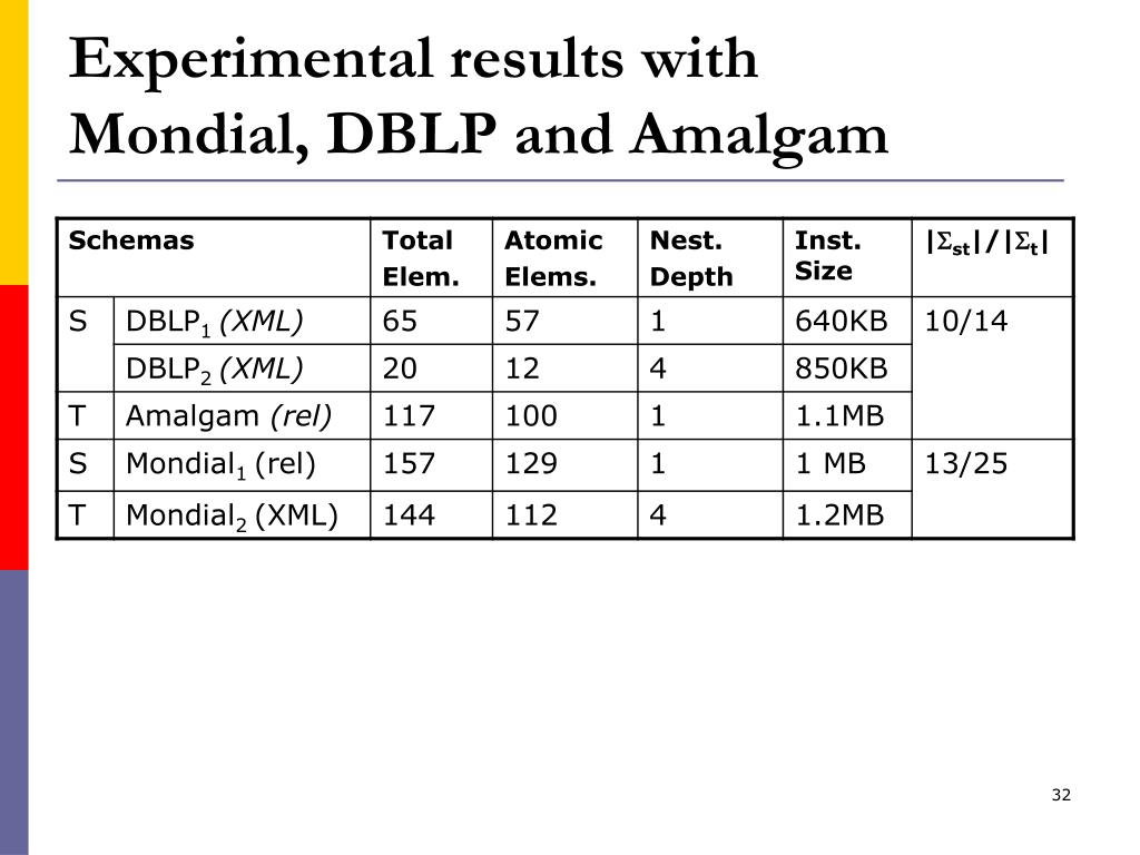 Experimental results with