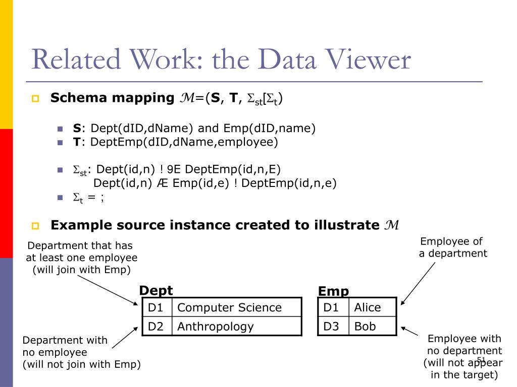 Related Work: the Data Viewer