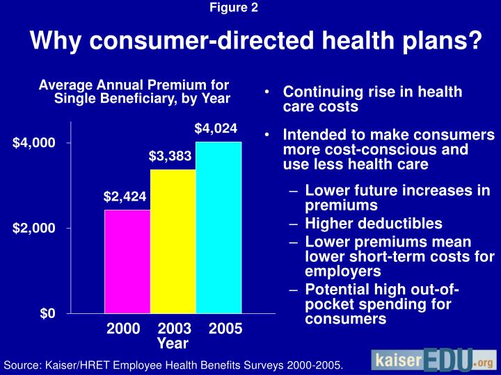 Why consumer directed health plans