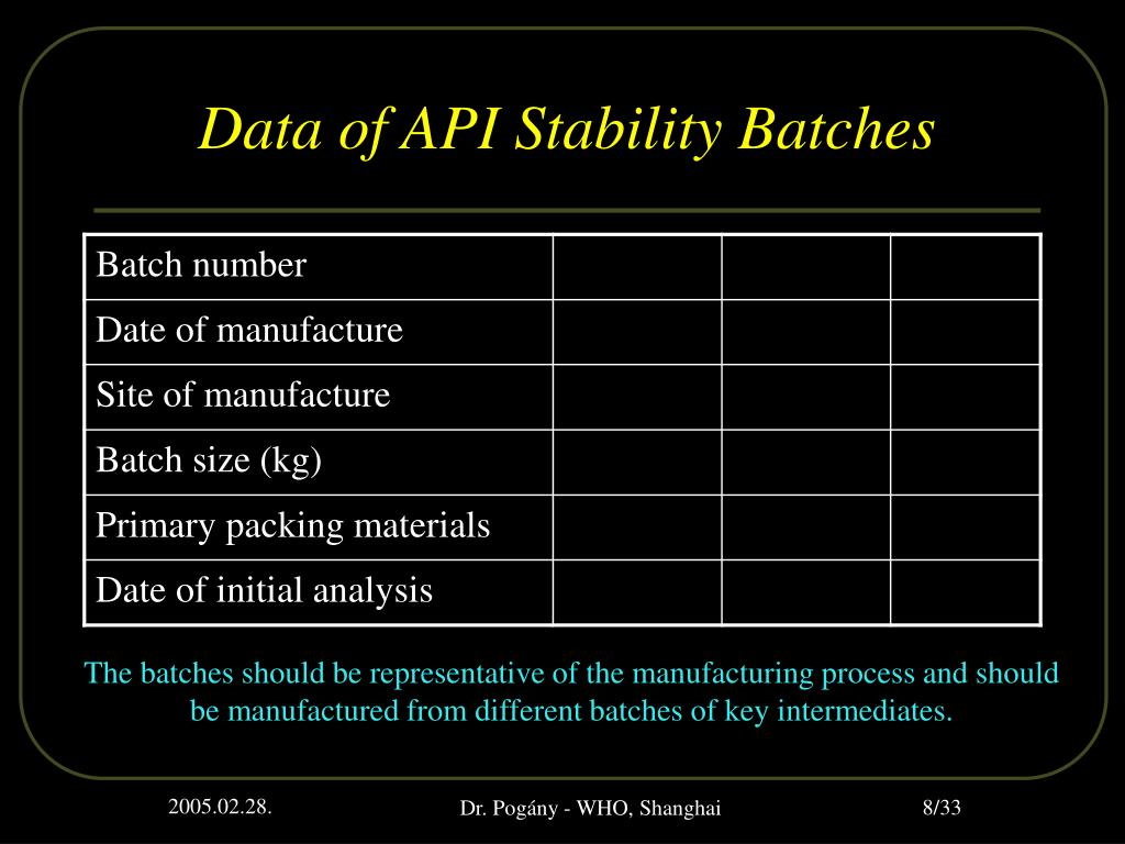 Data of API Stability Batches
