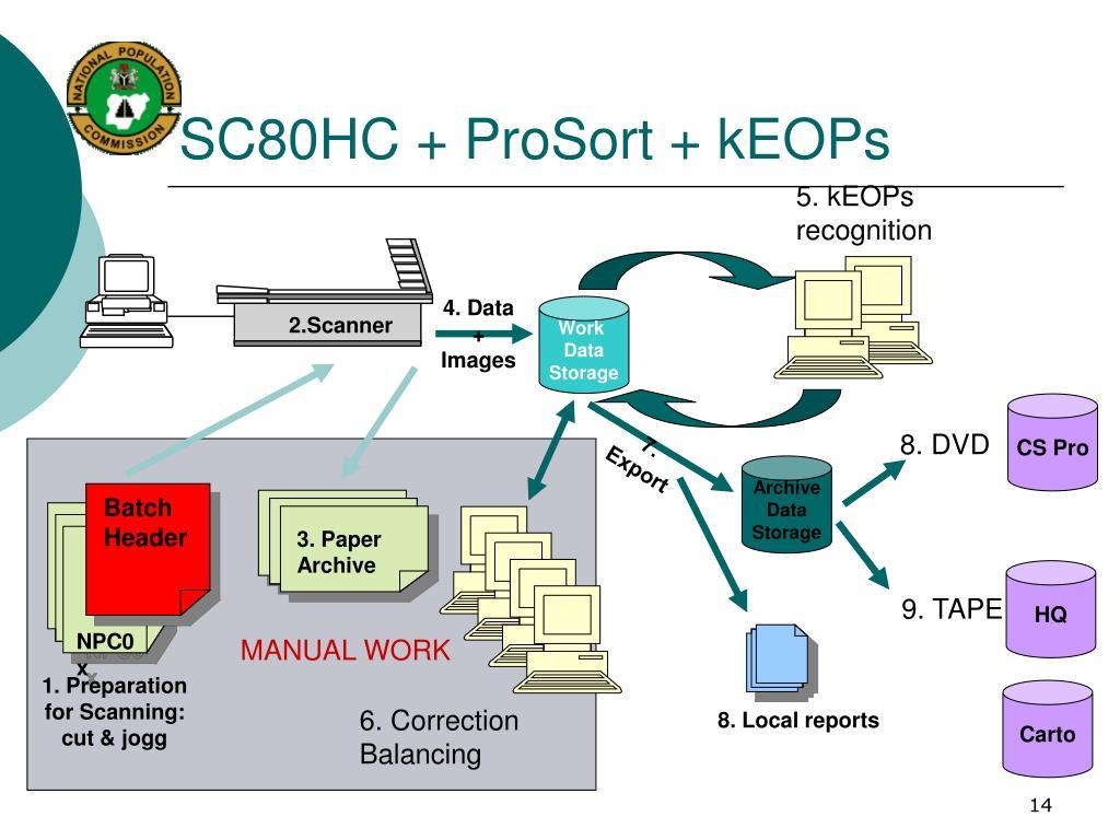 SC80HC + ProSort + kEOPs