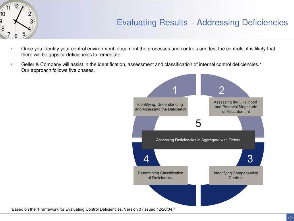 Evaluating Results – Addressing Deficiencies