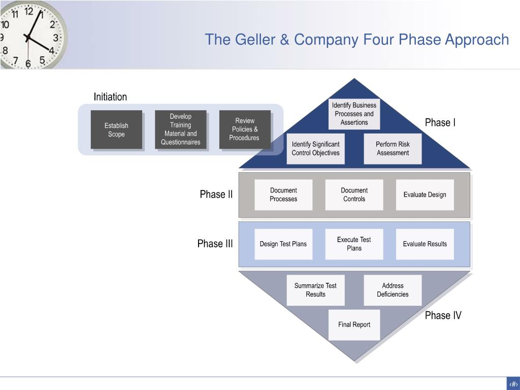 The Geller & Company Four Phase Approach