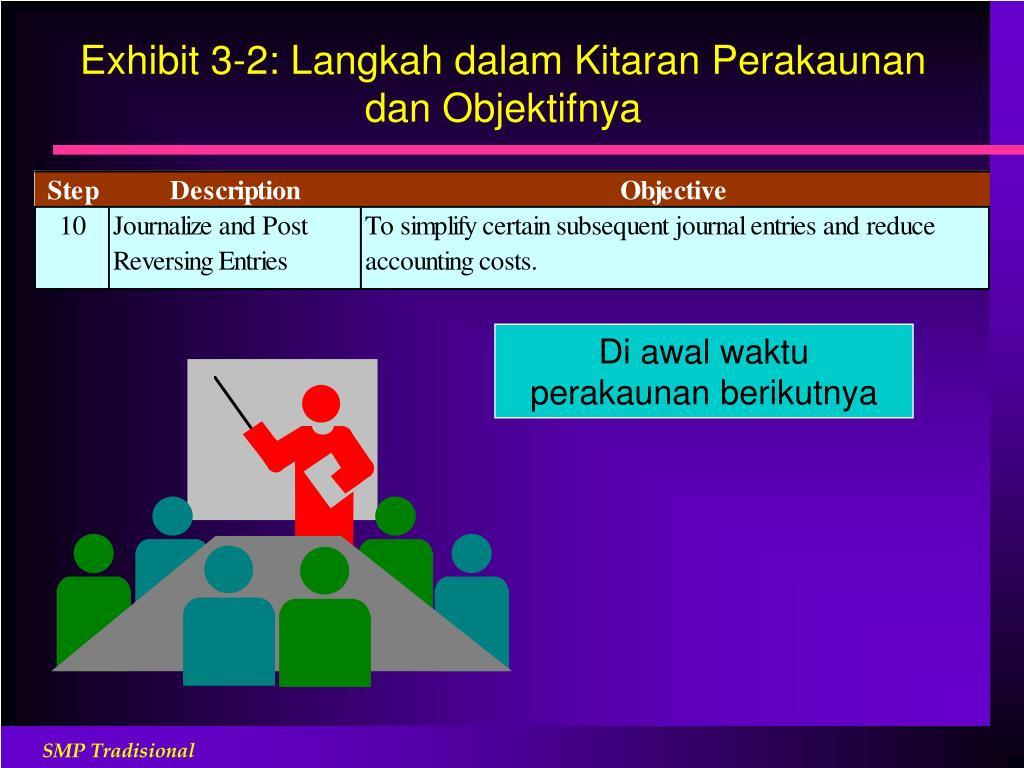 Exhibit 3-2: Langkah dalam Kitaran Perakaunan dan Objektifnya