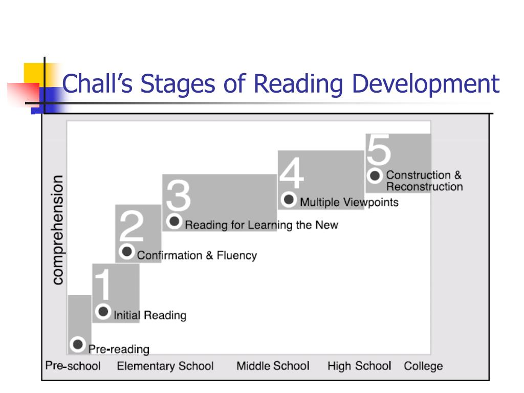 challs concentrations for analyzing development